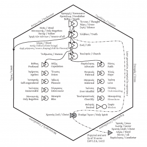 Dr Kalvesmaki's diagram of the Valentinian æon-system discussed in the episode.